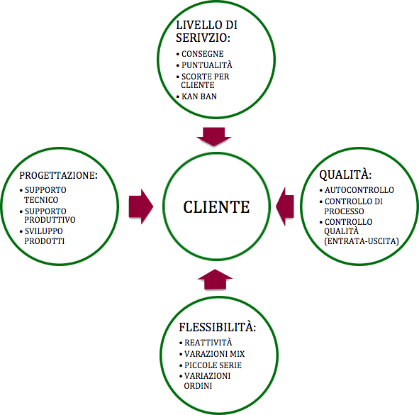 diagramma mission